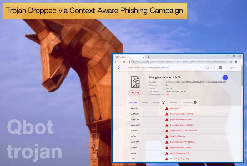 qbot trojan context-aware phishing